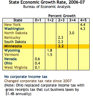 Corp Tax-Growth Rates