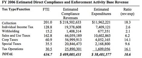 Taxcompliance